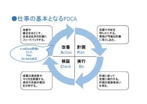 経営改善の王道=PDCA
